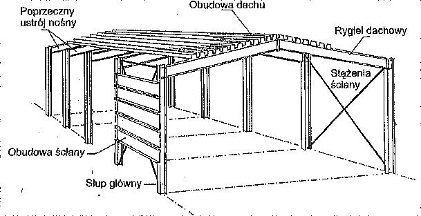 Poprzeczna sztywność budynków